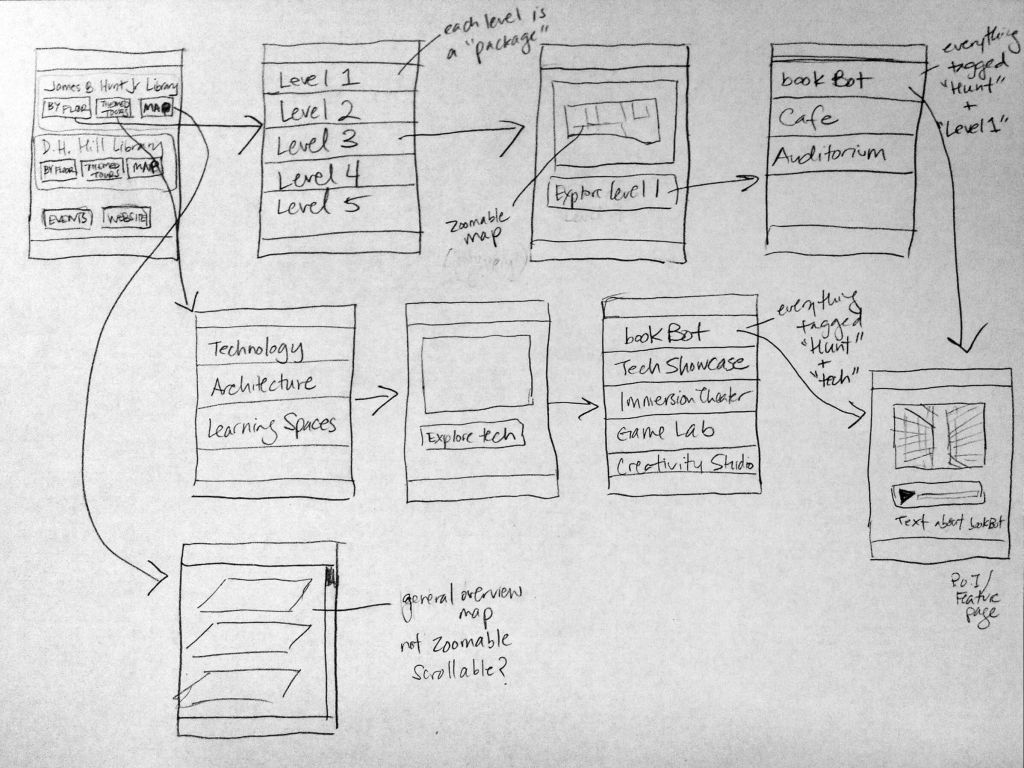 Pencil sketch of the mobile tour app flow
