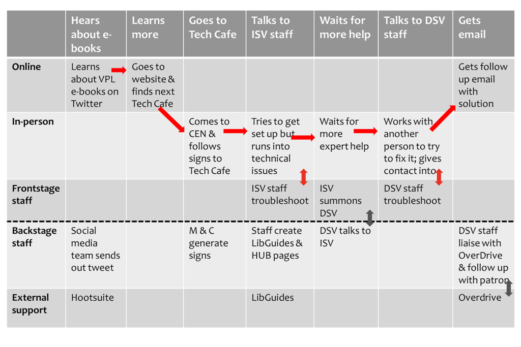 example of a service blueprint - library user getting help with ebooks