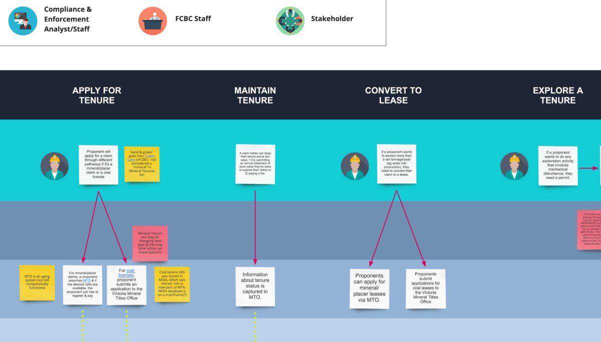 Can upfront service design benefit Agile product development?