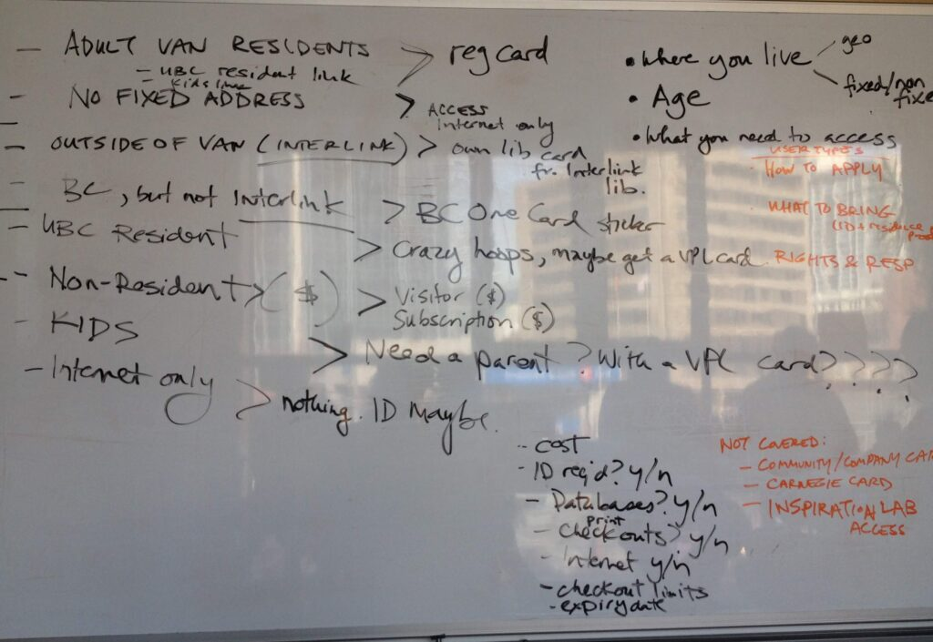 Whiteboard with scrawled handwriting describing different library card types, eligibility conditions, application processes, and privileges.